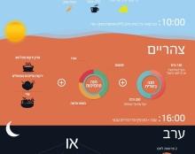 ארוחה מאוזנת - Infographic