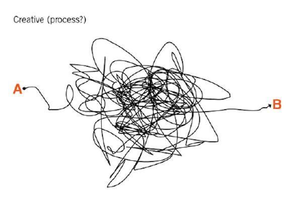בתהליך עיצוב - דף לבן, גיבוש קונספט, פרזנטציה ובעיקר מה שביניהם