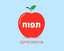 תפוח - אינפוגרפיקה