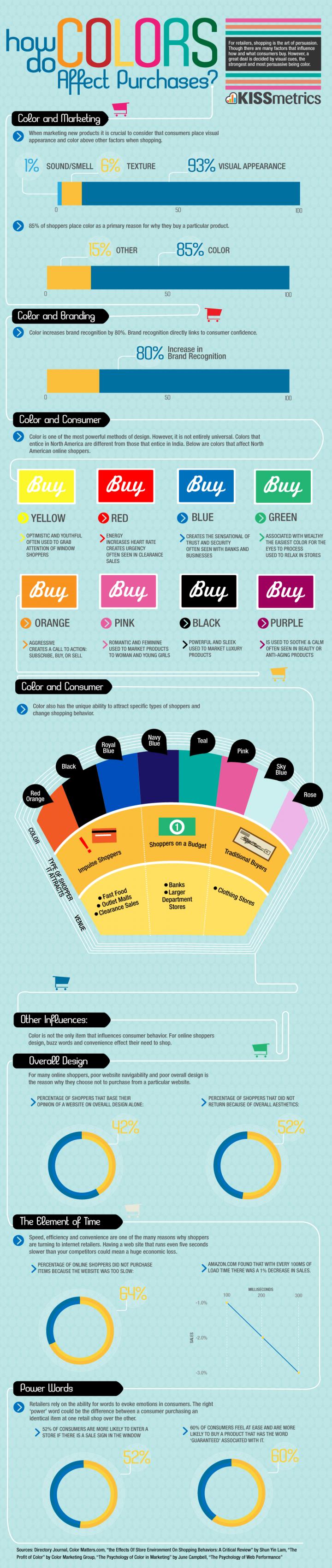 כיצד משפיעים צבעים על רכישה ברשת?