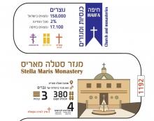 אינפוגרפיקה  כנסיות ומנזרים בחיפה